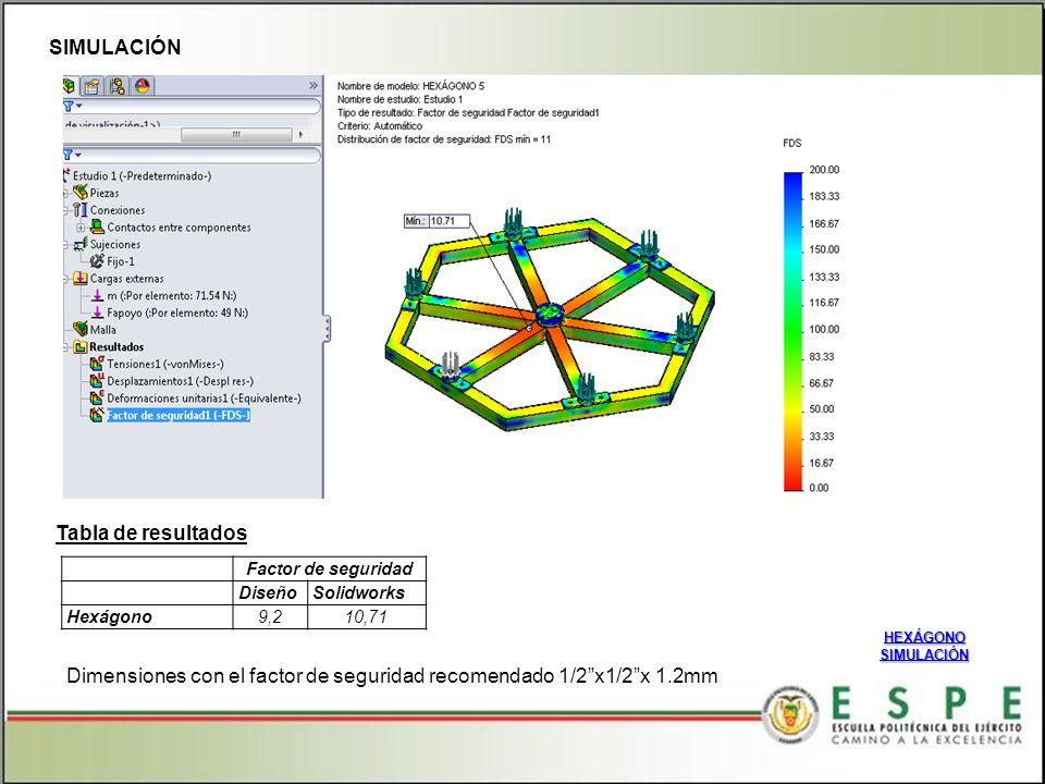 Dimensiones con el factor de seguridad recomendado 1/2 x1/2 x 1.2mm