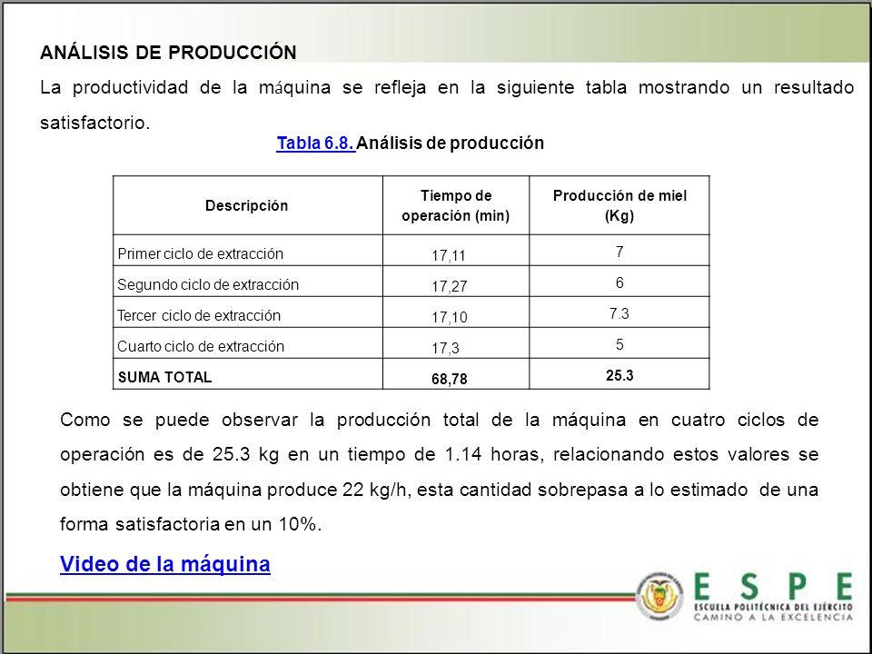 Tabla 6.8. Análisis de producción Tiempo de operación (min)