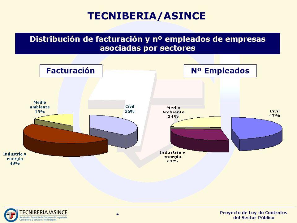 TECNIBERIA/ASINCE Distribución de facturación y nº empleados de empresas asociadas por sectores. Facturación.
