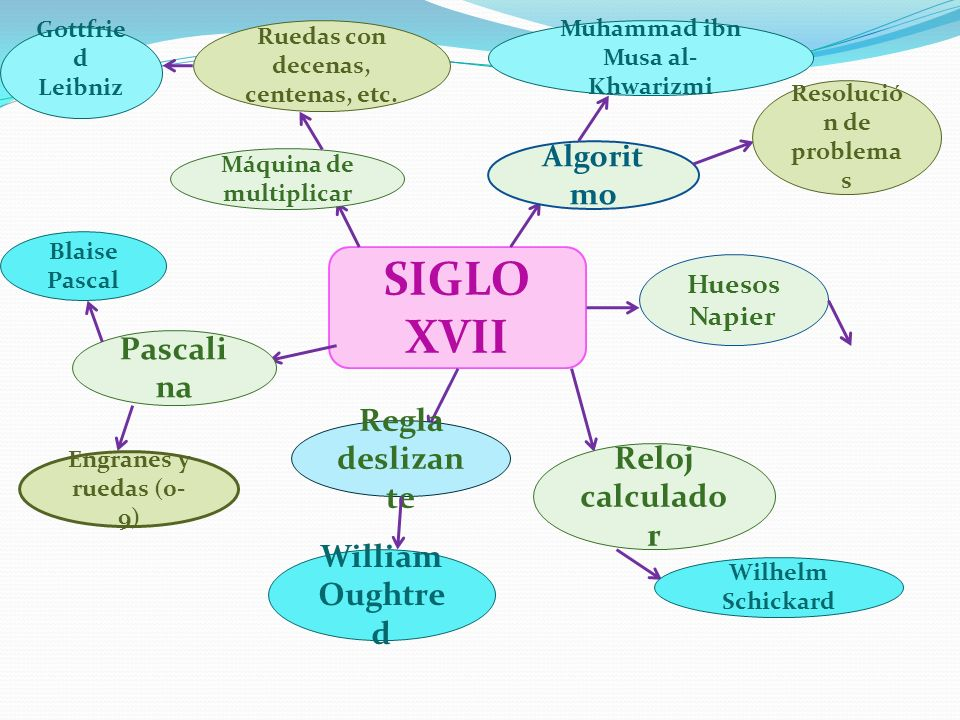 SIGLO XVII Pascalina Regla deslizante Reloj calculador
