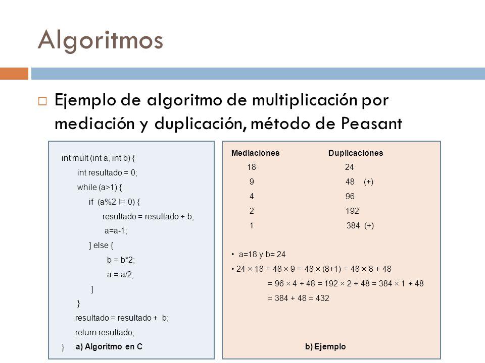 Algoritmos Ejemplo de algoritmo de multiplicación por mediación y duplicación, método de Peasant. int mult (int a, int b) {