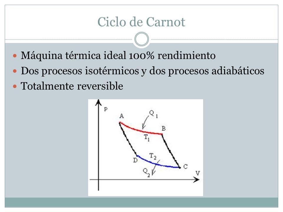 Ciclo de Carnot Máquina térmica ideal 100% rendimiento