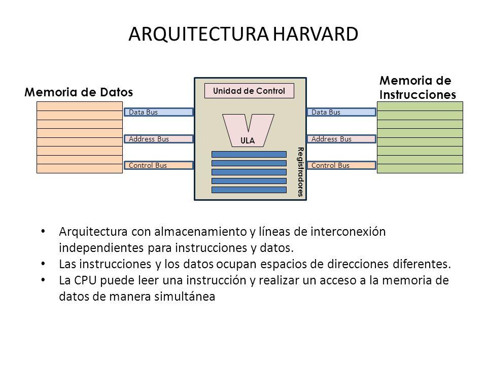 ARQUITECTURA HARVARD Memoria de. Instrucciones. Memoria de Datos. Unidad de Control. Data Bus. Data Bus.