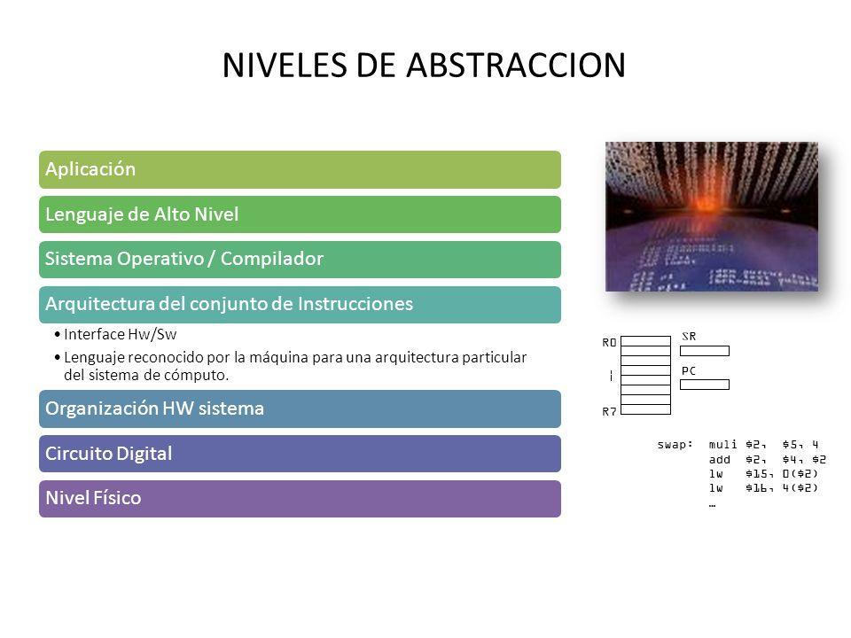 NIVELES DE ABSTRACCION