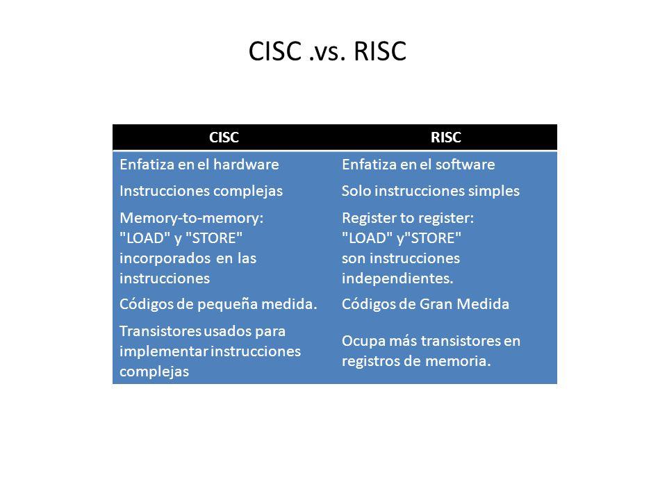 CISC .vs. RISC CISC RISC Enfatiza en el hardware