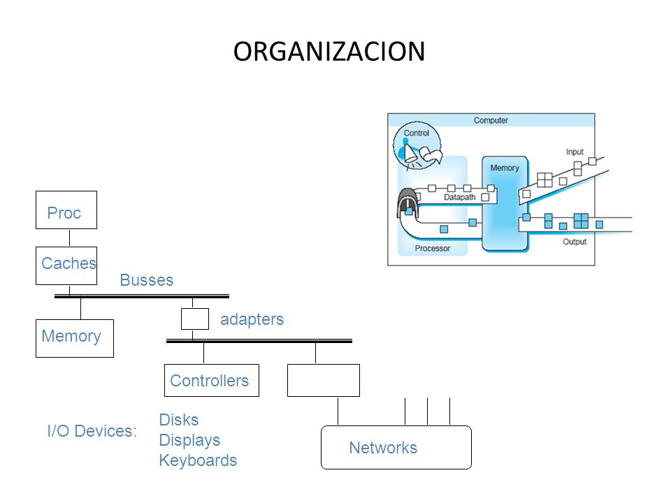 ORGANIZACION Proc Caches Busses adapters Memory Controllers Disks
