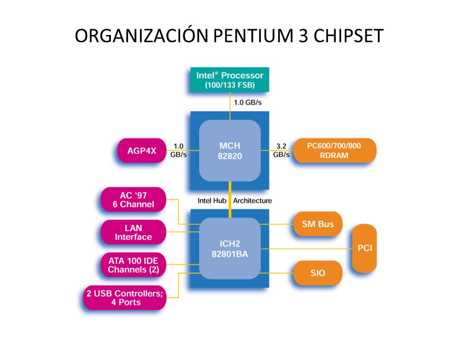 ORGANIZACIÓN PENTIUM 3 CHIPSET