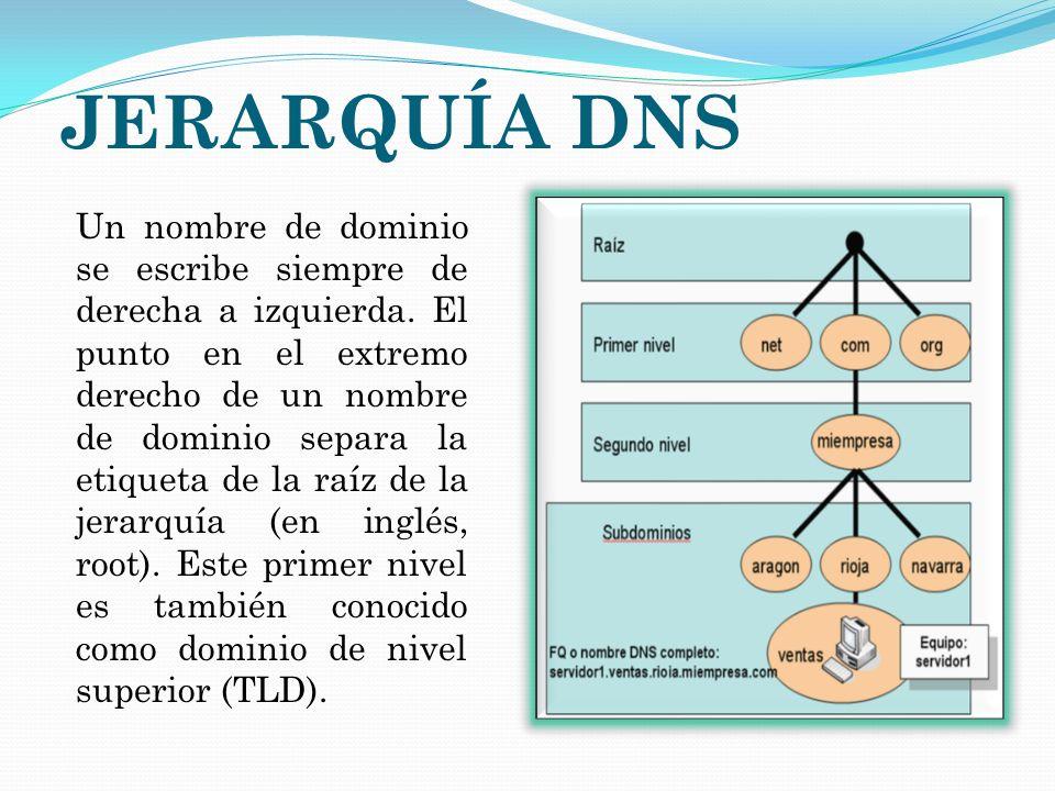 JERARQUÍA DNS
