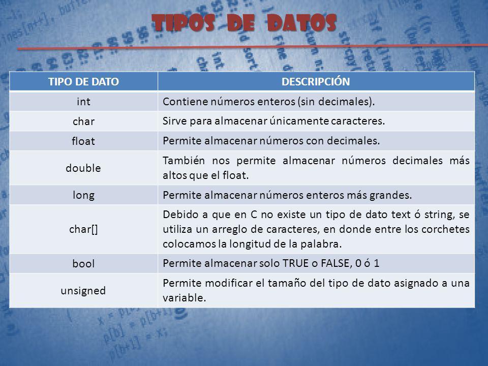 TIPOS DE DATOS TIPO DE DATO DESCRIPCIÓN int