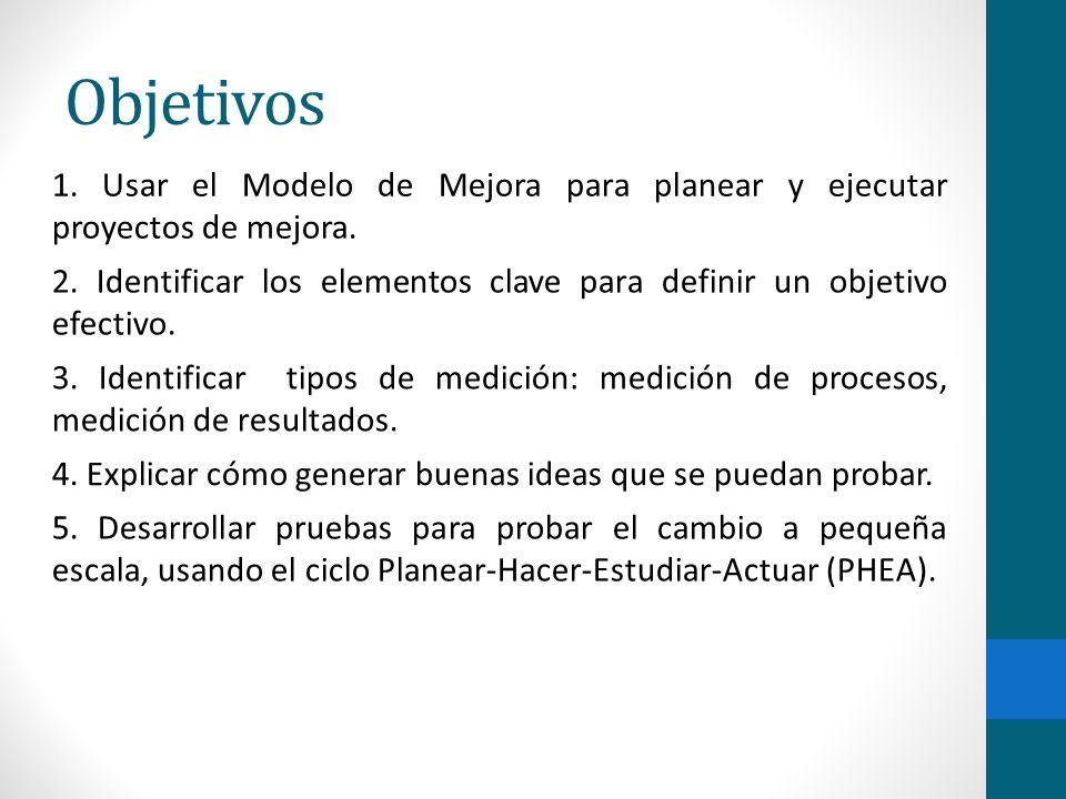 Objetivos 1. Usar el Modelo de Mejora para planear y ejecutar proyectos de mejora.