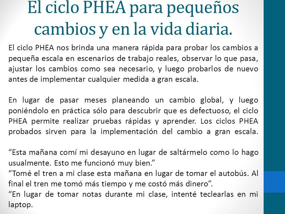 El ciclo PHEA para pequeños cambios y en la vida diaria.