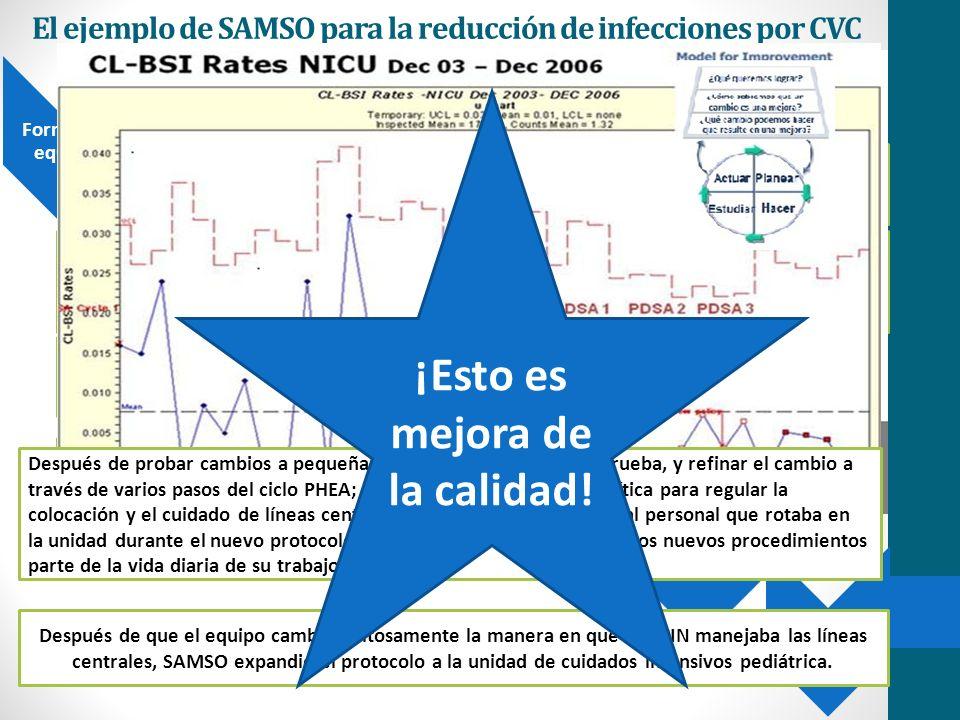 El ejemplo de SAMSO para la reducción de infecciones por CVC