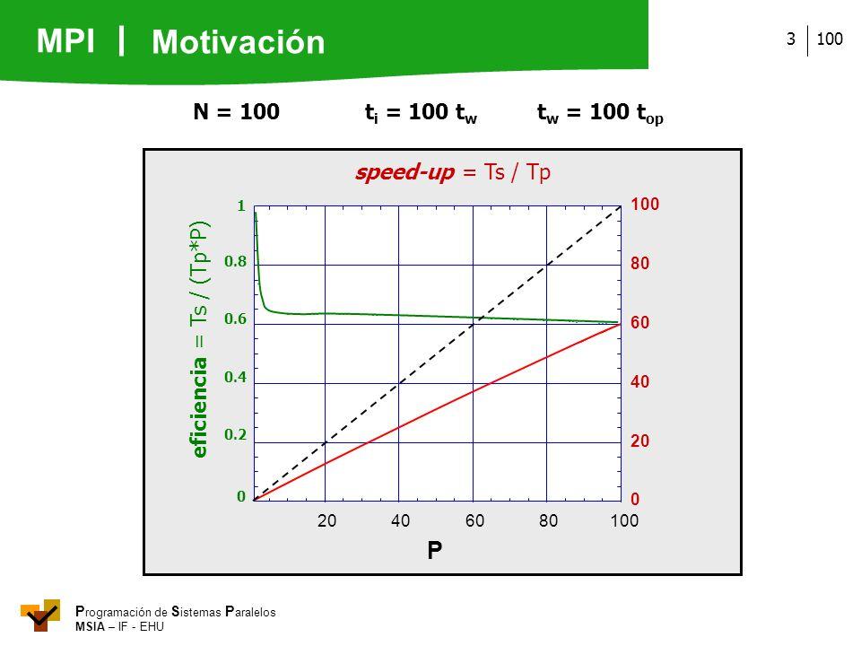 eficiencia = Ts / (Tp*P)