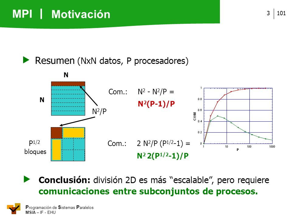  Resumen (NxN datos, P procesadores)