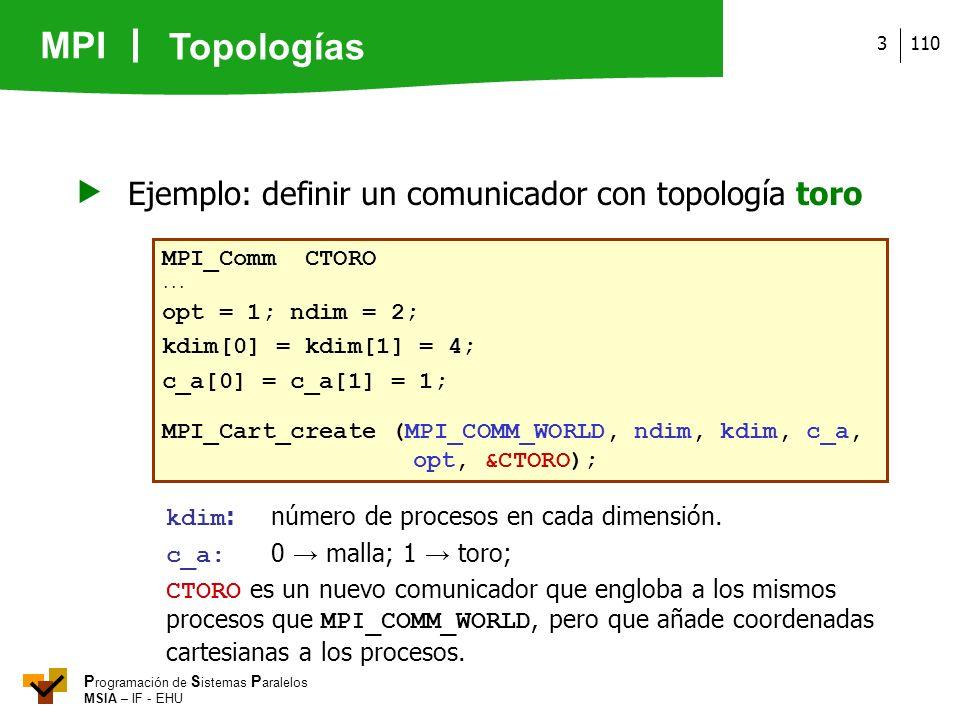  Ejemplo: definir un comunicador con topología toro