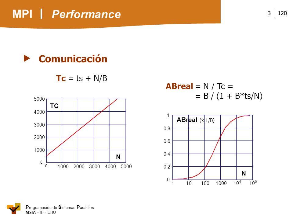 Performance  Comunicación Tc = ts + N/B ABreal = N / Tc =