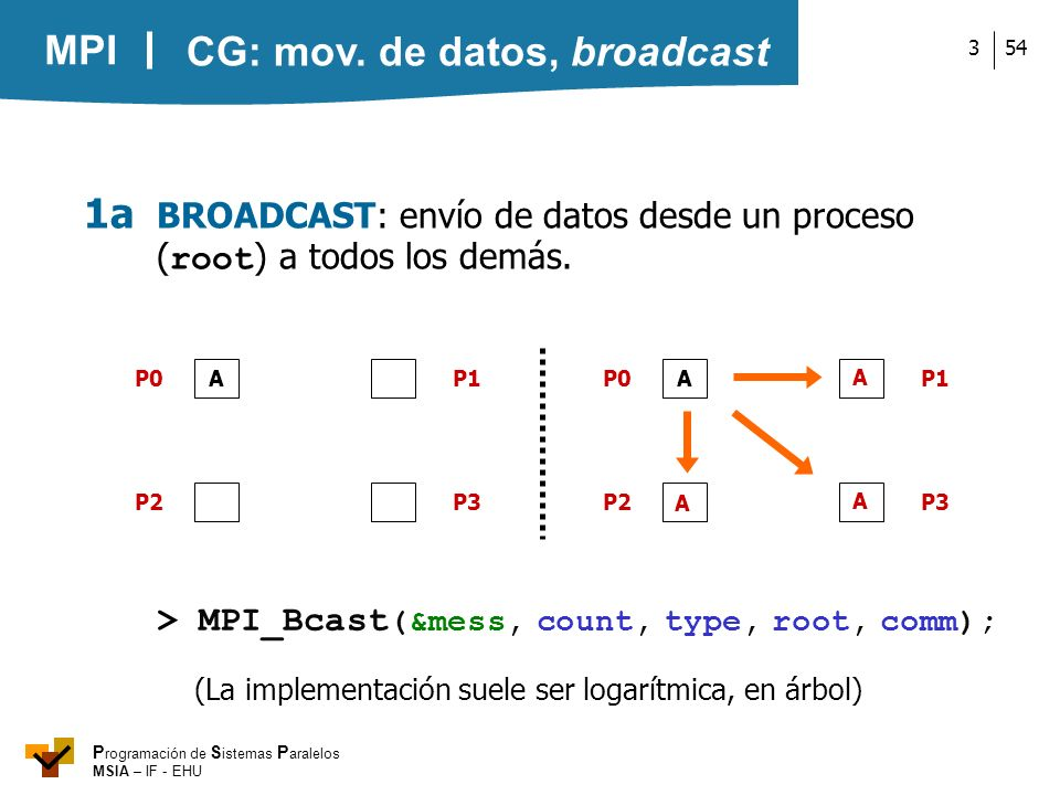 CG: mov. de datos, broadcast