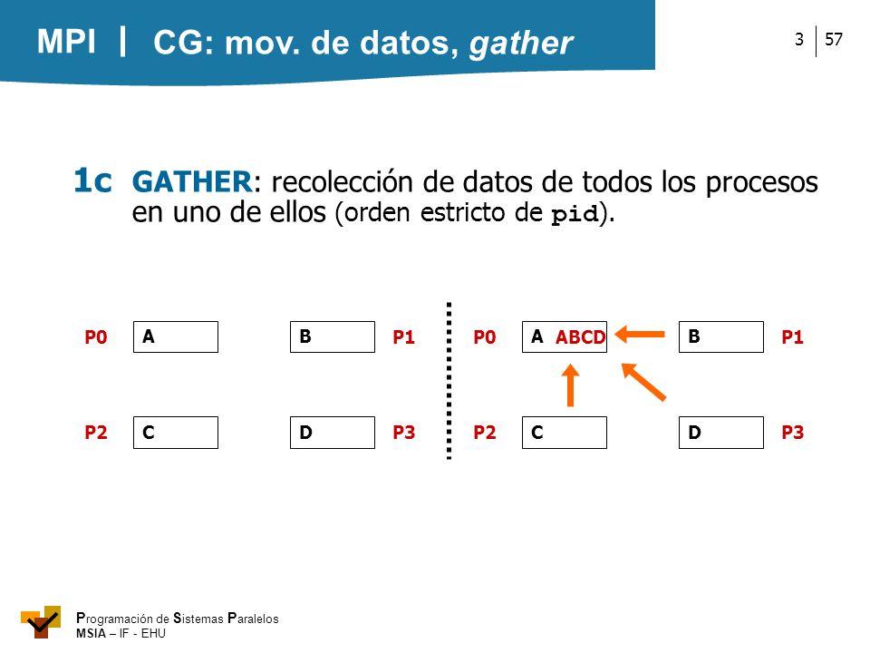 CG: mov. de datos, gather1c GATHER: recolección de datos de todos los procesos en uno de ellos (orden estricto de pid).