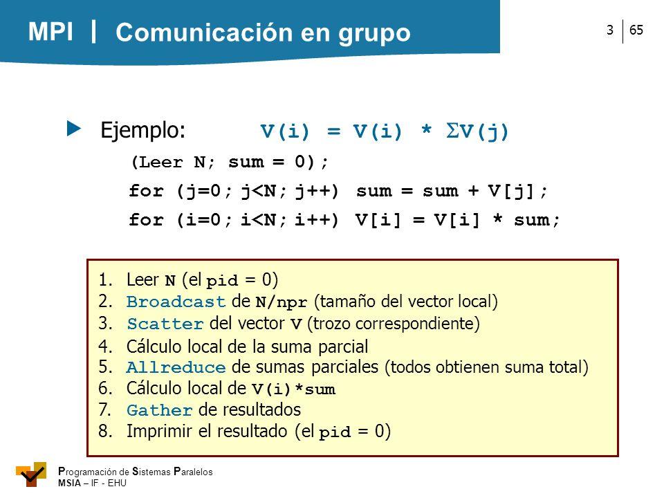 Ejemplo: V(i) = V(i) * V(j)