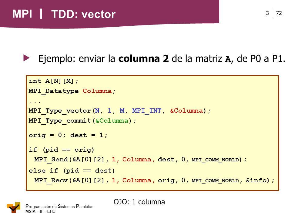  Ejemplo: enviar la columna 2 de la matriz A, de P0 a P1.