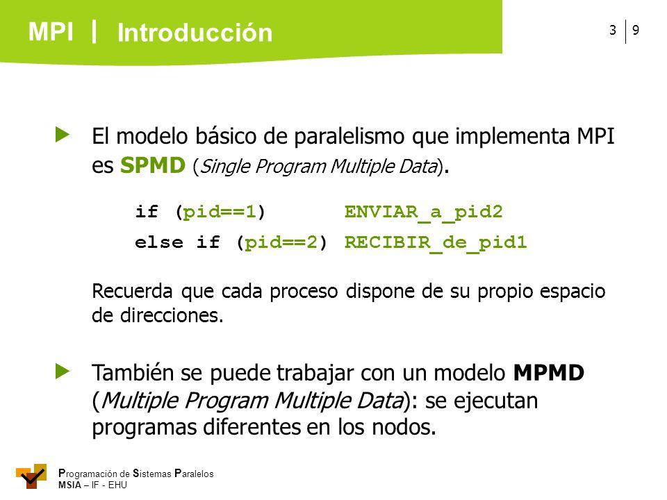 Introducción El modelo básico de paralelismo que implementa MPI es SPMD (Single Program Multiple Data).