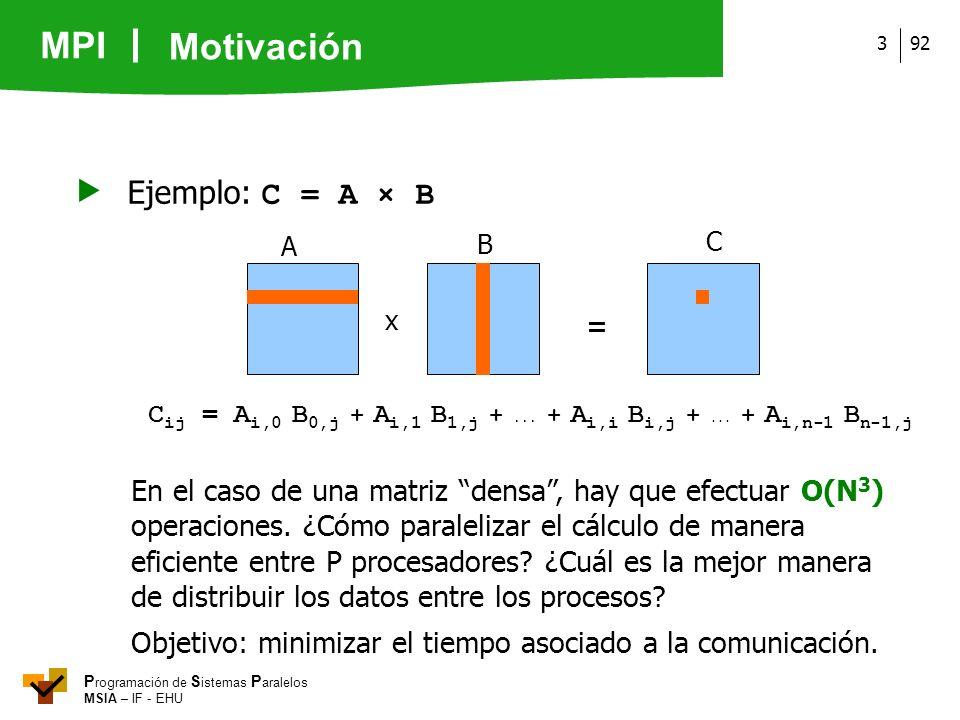 Motivación  Ejemplo: C = A × B