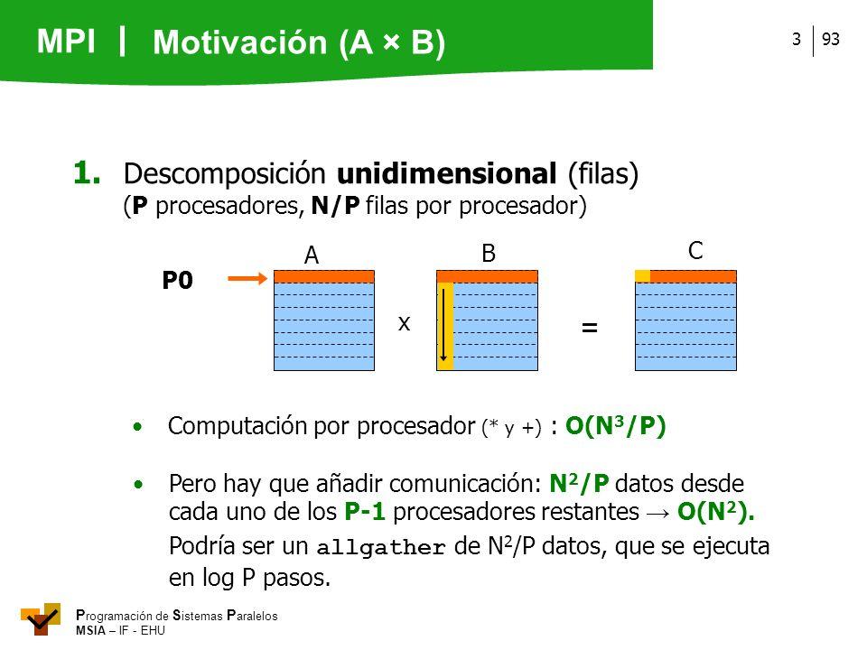 Motivación (A × B) 1. Descomposición unidimensional (filas)