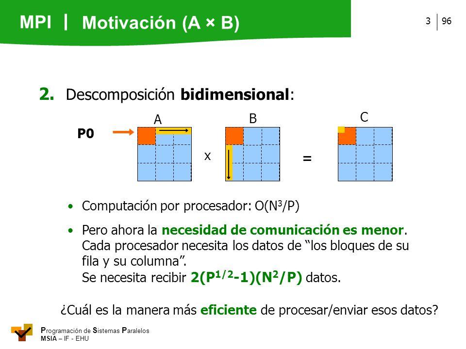 Motivación (A × B) 2. Descomposición bidimensional: C A B P0 x =