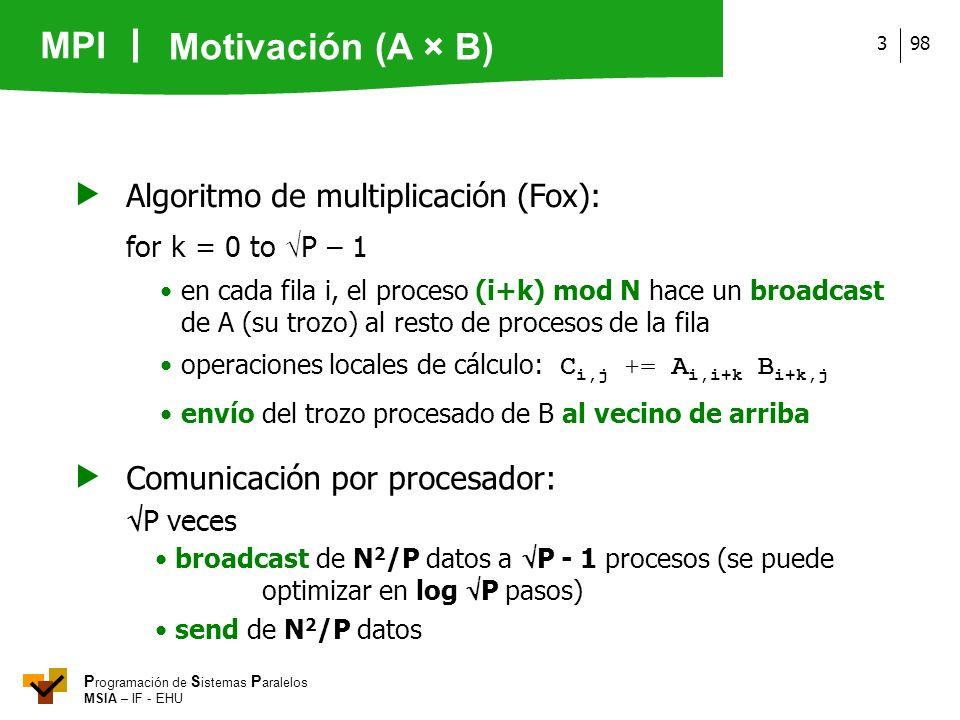  Algoritmo de multiplicación (Fox):