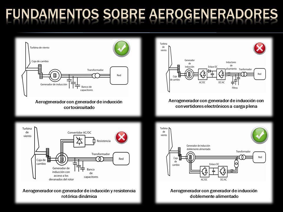 Fundamentos sobre aerogeneradores