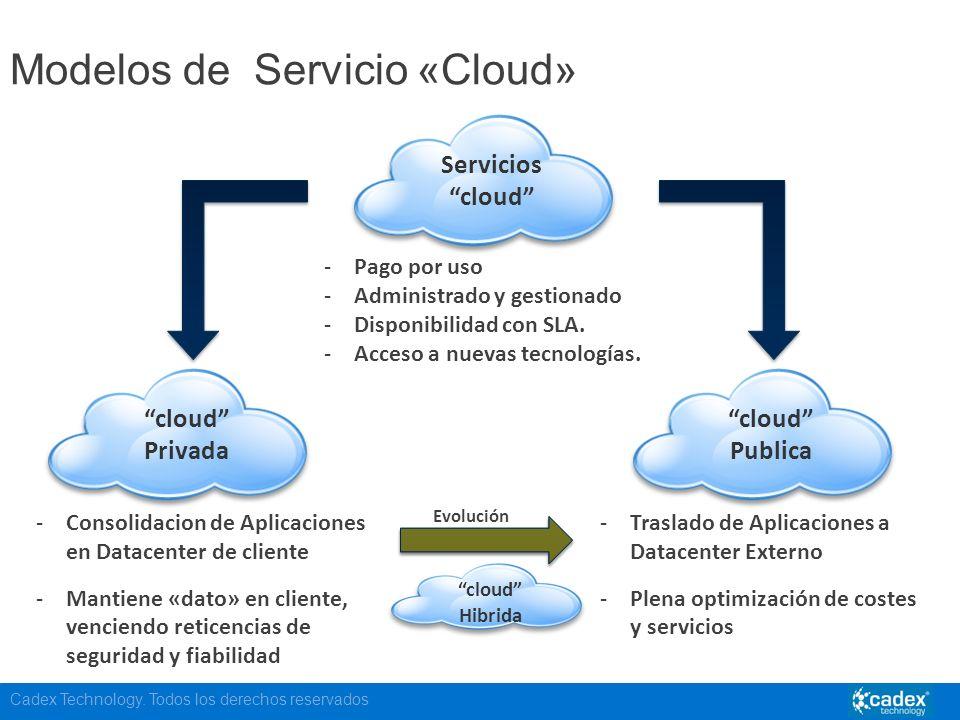 Modelos de Servicio «Cloud»