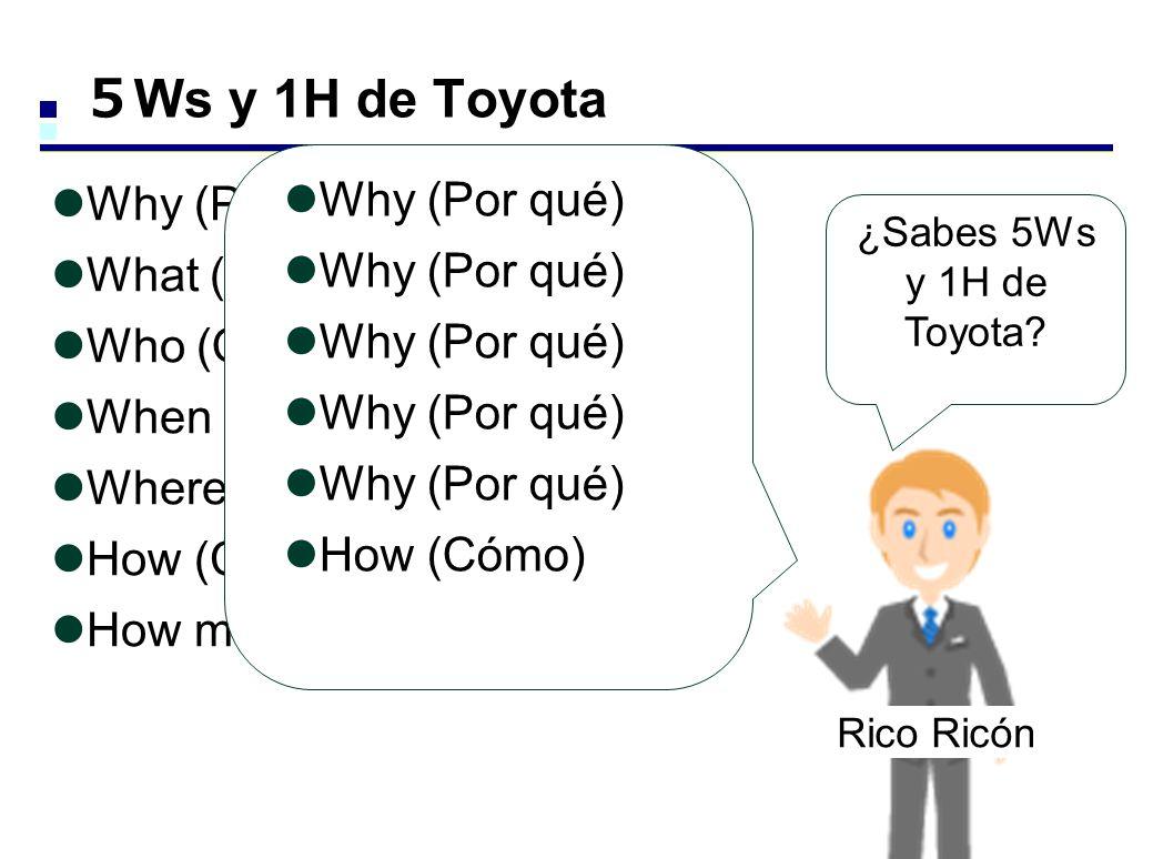 5Ws y 1H de Toyota Why (Por qué) Why (Por qué) What (Qué) Who (Quién)
