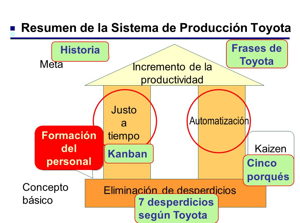 Resumen de la Sistema de Producción Toyota