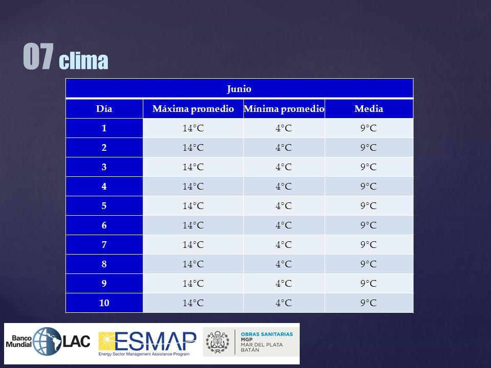 07 clima Junio Día Máxima promedio Mínima promedio Media 1 14°C 4°C
