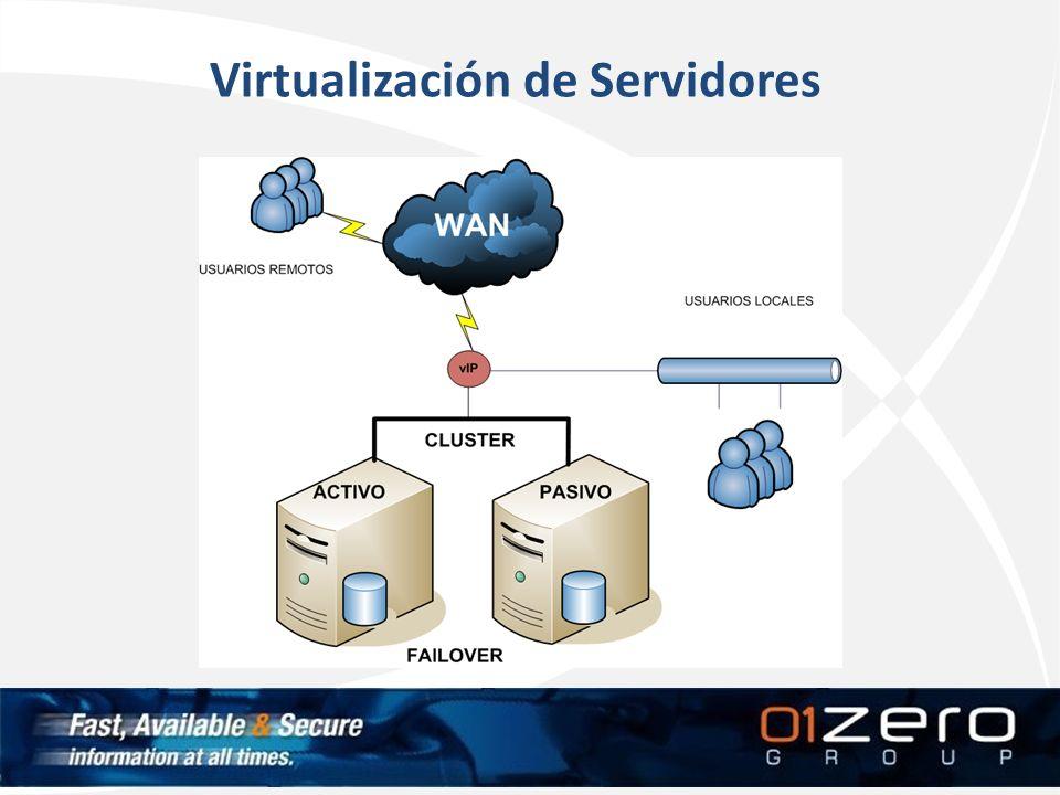 Virtualización de Servidores