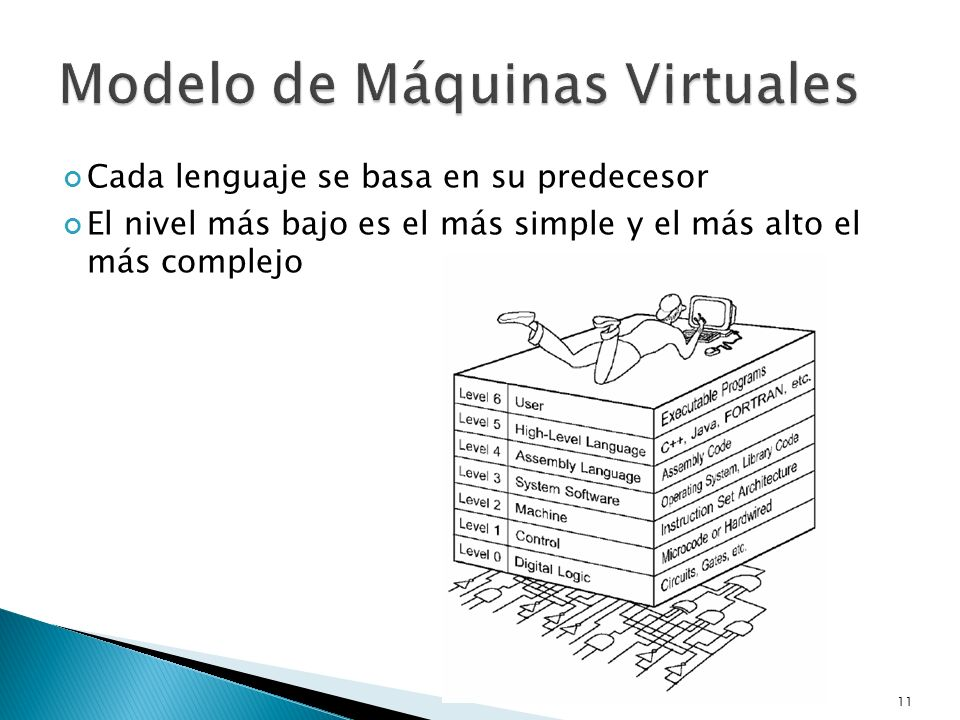 Modelo de Máquinas Virtuales