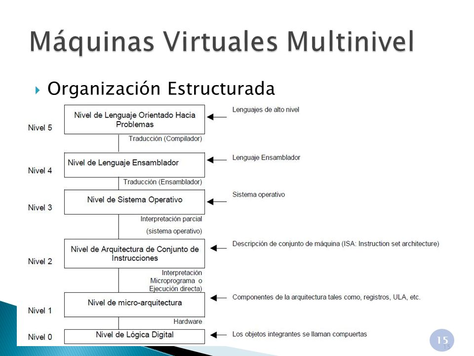 Máquinas Virtuales Multinivel