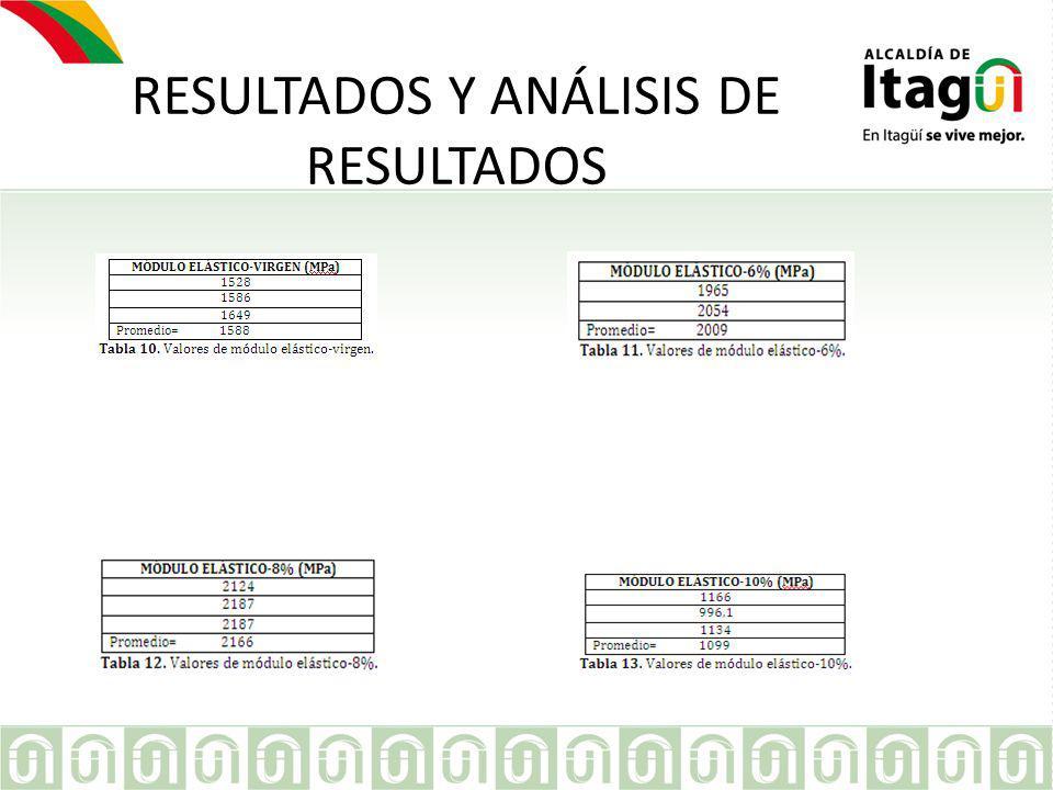 RESULTADOS Y ANÁLISIS DE RESULTADOS