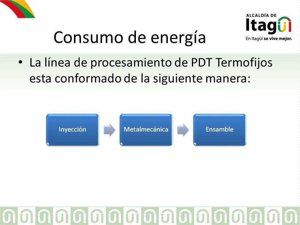 Consumo de energía La línea de procesamiento de PDT Termofijos esta conformado de la siguiente manera: