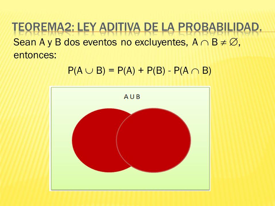 Teorema2: Ley aditiva de la probabilidad.