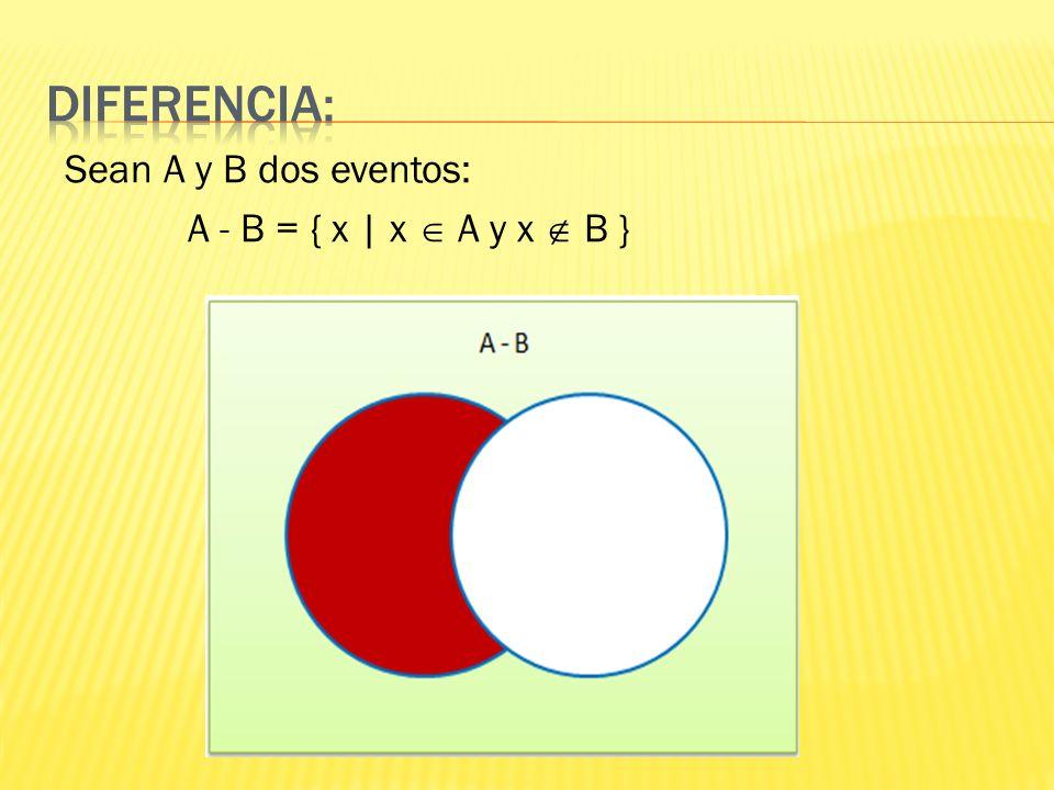 DIFERENCIA: Sean A y B dos eventos: A - B = { x | x  A y x  B }