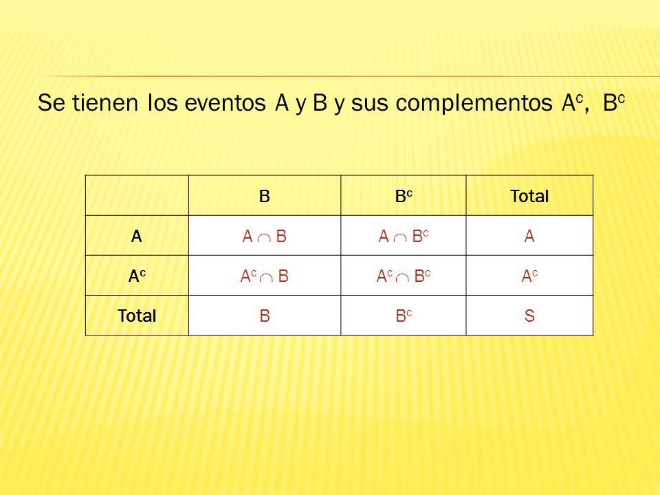 Se tienen los eventos A y B y sus complementos Ac, Bc
