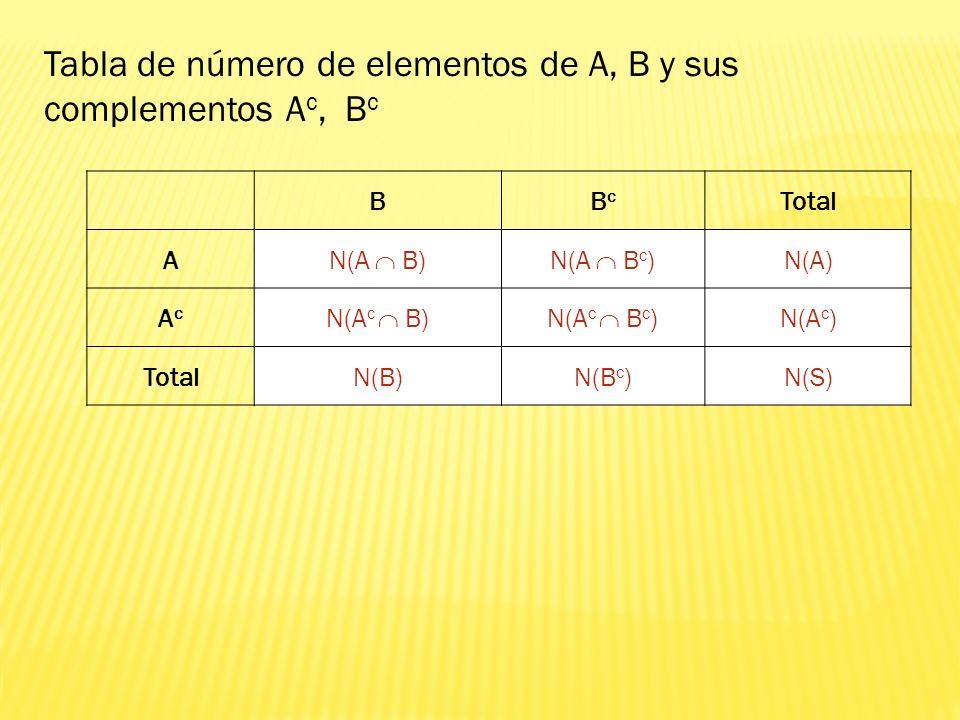 Tabla de número de elementos de A, B y sus complementos Ac, Bc