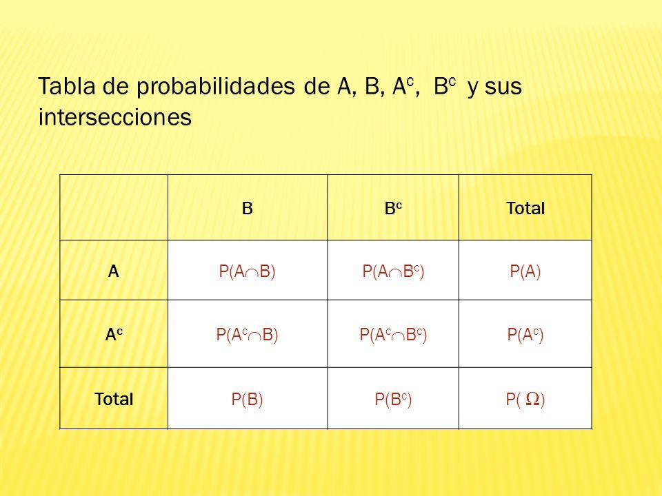 Tabla de probabilidades de A, B, Ac, Bc y sus intersecciones