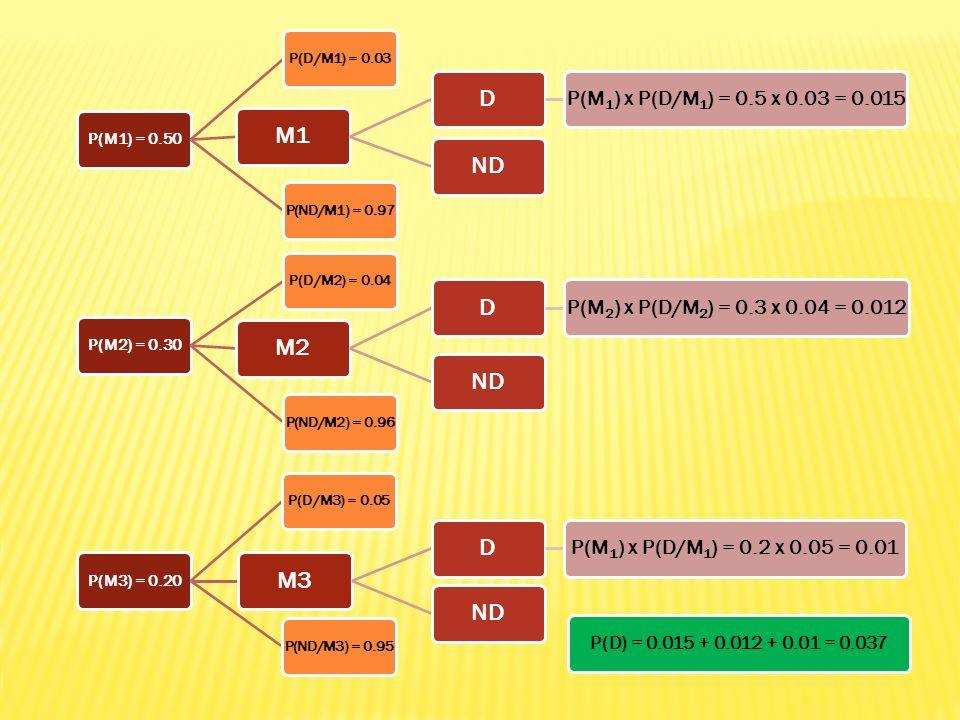 M1 D ND M2 M3 P(M1) x P(D/M1) = 0.5 x 0.03 = 0.015