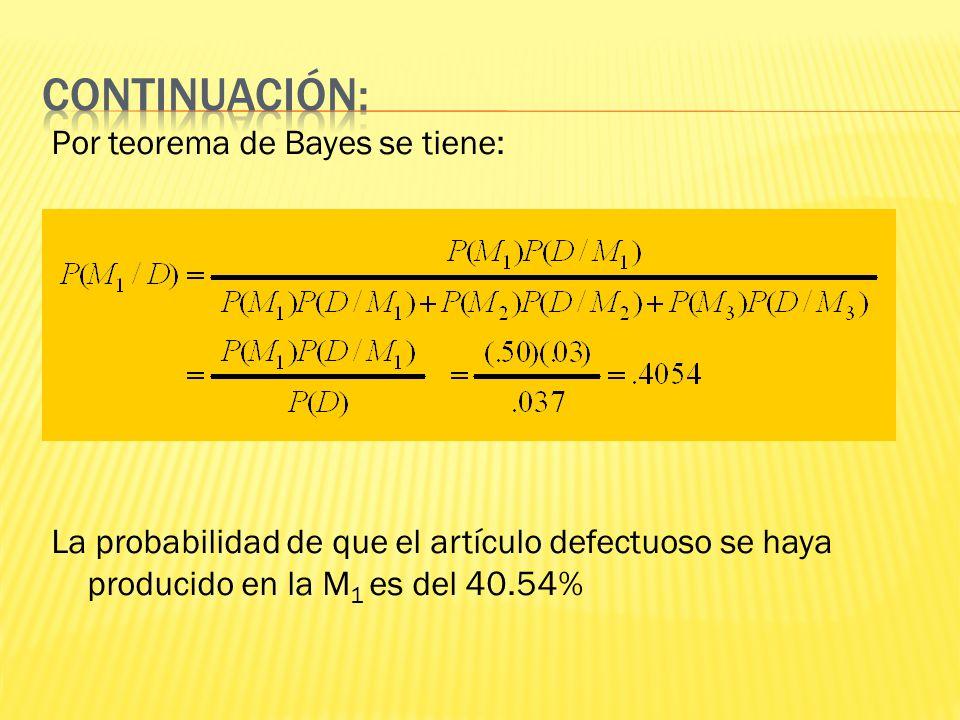 Continuación: Por teorema de Bayes se tiene: La probabilidad de que el artículo defectuoso se haya producido en la M1 es del 40.54%
