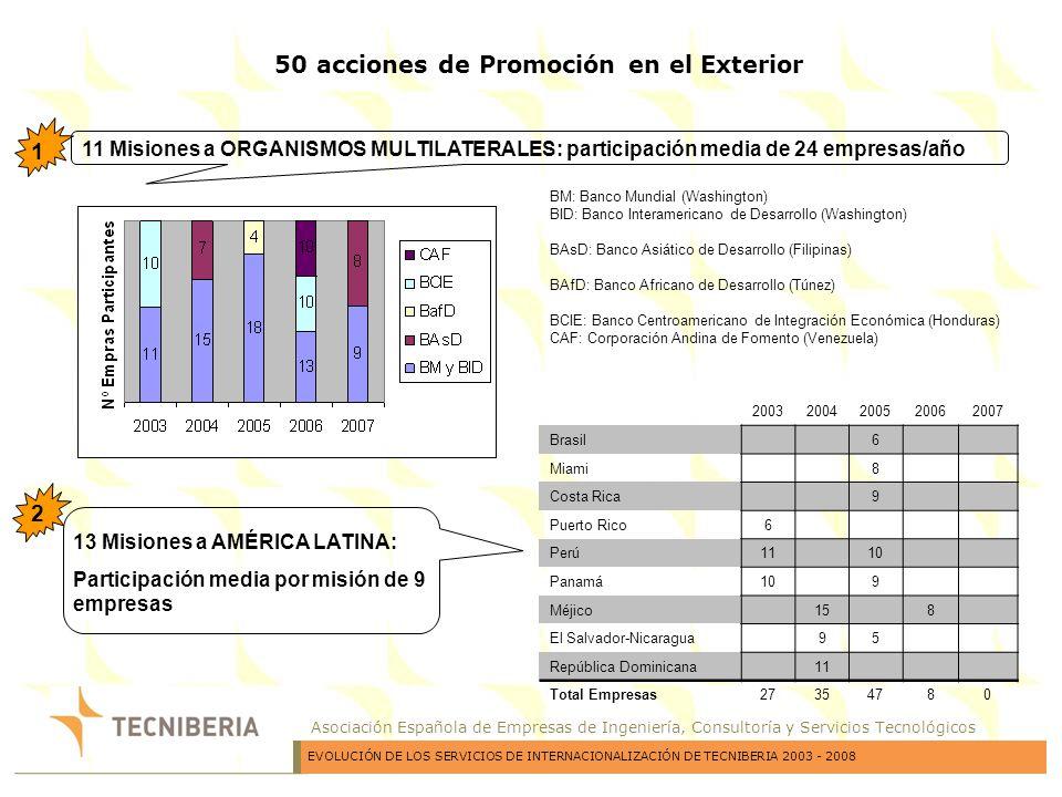 50 acciones de Promoción en el Exterior