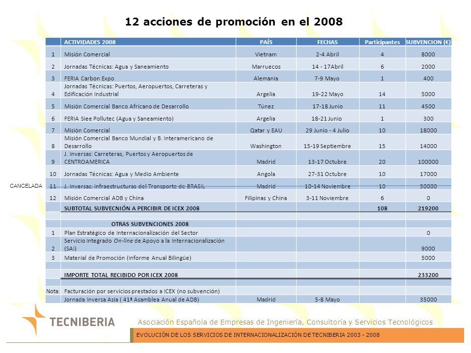 12 acciones de promoción en el 2008