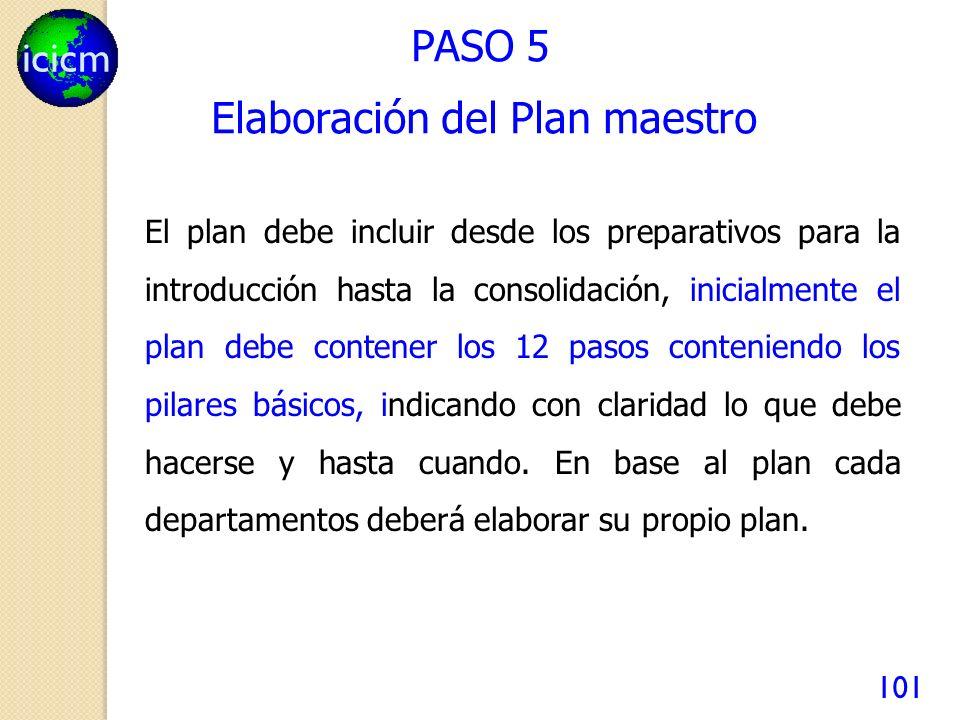 Elaboración del Plan maestro