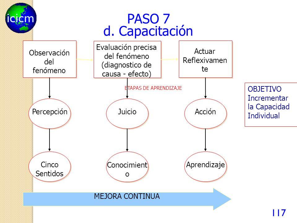 PASO 7 d. Capacitación Observación del fenómeno